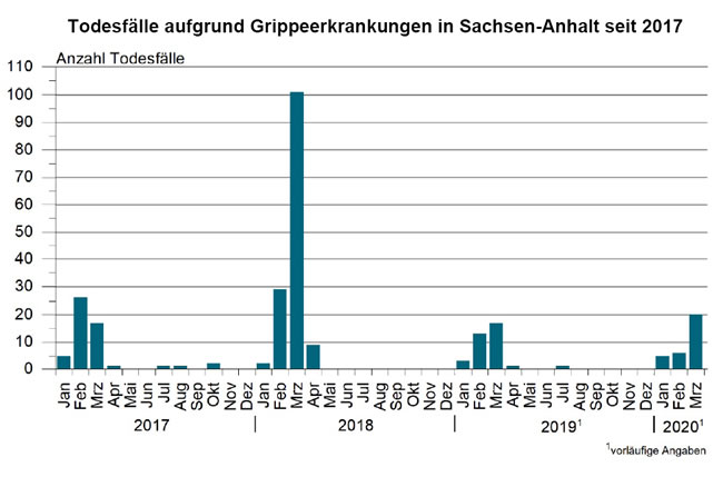 Statistik Sachsen Anhalt