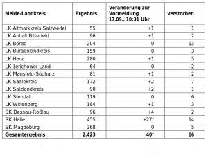 Übersicht über die bestätigten Corona-Fälle in Sachsen-Anhalt. Quelle: MS/LSA.