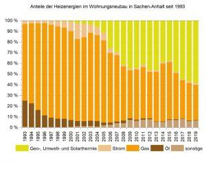 Quelle: Statistisches Landesamt/LSA.