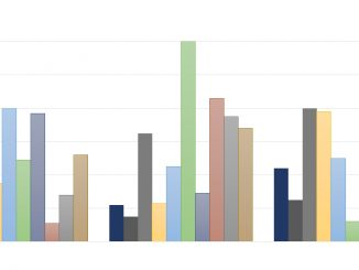 Statistik Diagramm